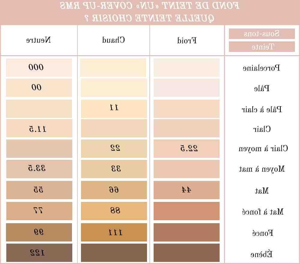 Comment trouver la bonne couleur de fond de teint ?